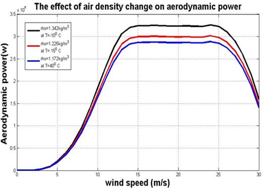 Air density variation for V90 model