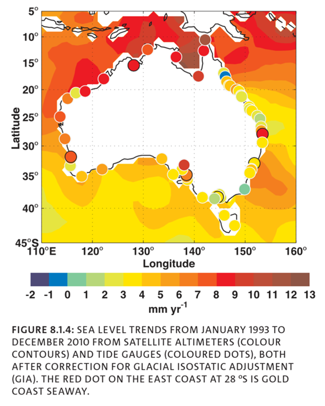 Australia sea level trends from January 1993 to December 2010, from satellite altimeters (colour contours) and tide gauges (coloured dots), both after correction for glacial isostatic adjustment (GIA). The red dot on the east coast at 28°S is Gold Coast Seaway. Graphic: CSIRO / BOM