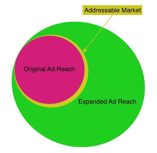 AddressableMarket