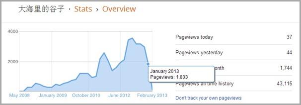 Blog Statistic