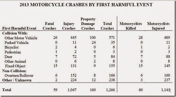 Crash Stats