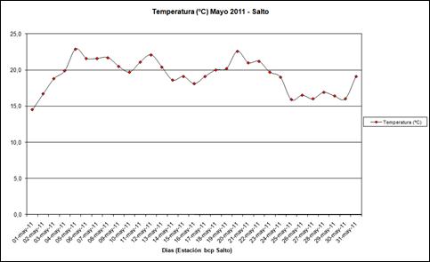 Temperatura (Mayo 2011)
