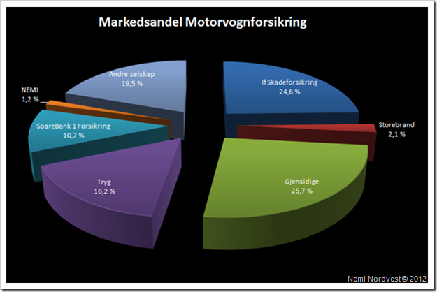 Markesandel motorvognforsikring 31.03.2012