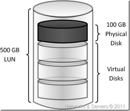 Networks and Servers: Virtualization (I)