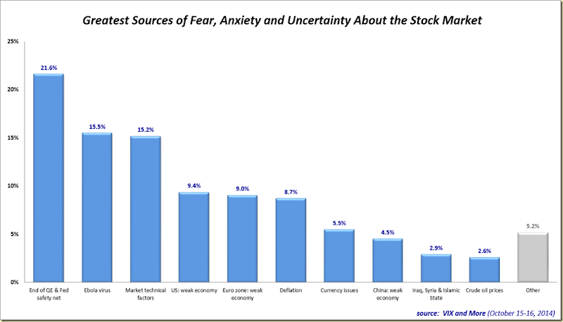 VAM Fear Poll 101614