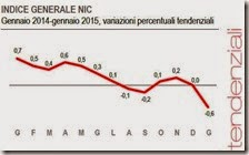 Indice generale NIC. Gennaio 2015