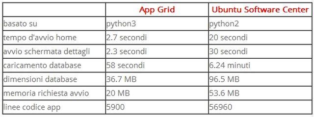 App Grid vs Ubuntu Software Center