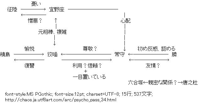 サイコパス,関連図