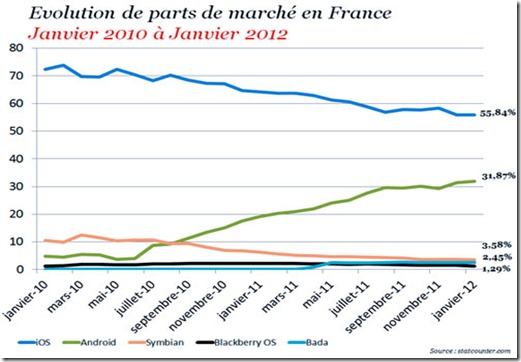 smartphones-sales-in-france-mobilespoon