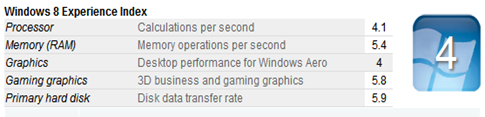 Acer Aspire V5-122P Windows 8 Experience Index