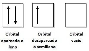 tipos de orbitales