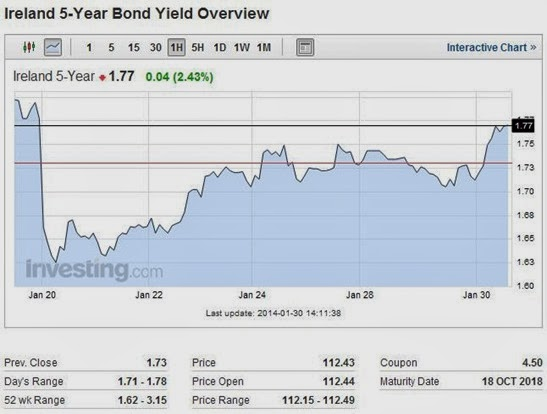 Bond Yields 5yr 30-01-14