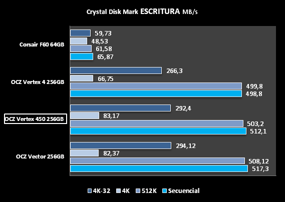 CDM ESCRITURA  OCZ VERTEX 450 256GB