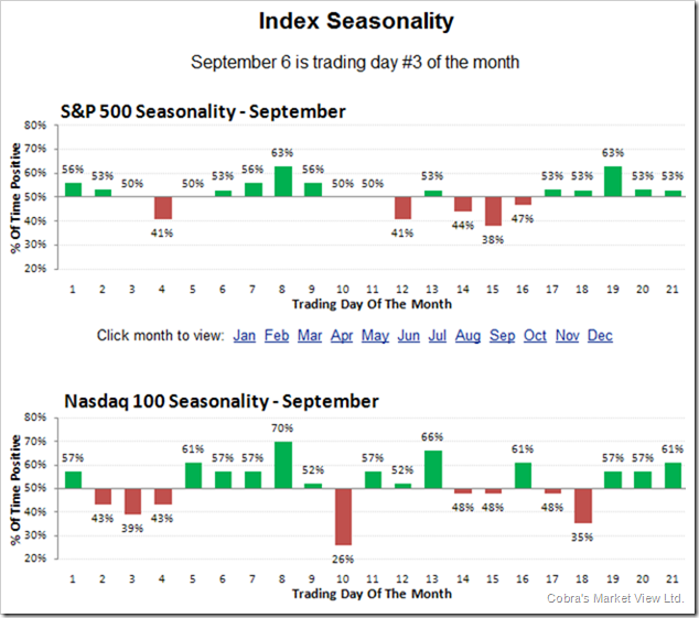 SeptemberDayToDaySeasonality