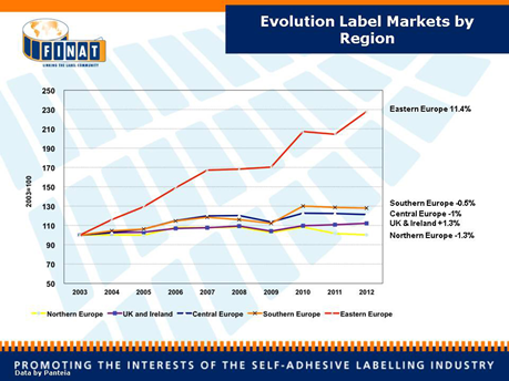 Evolution Label Markets by Region