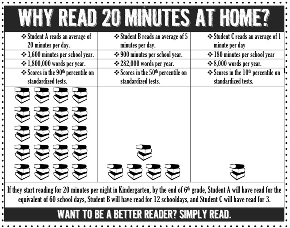 Why read 20 minutes