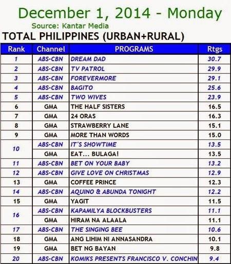 Kantar Media National TV Ratings - Dec. 1, 2014 (Monday)