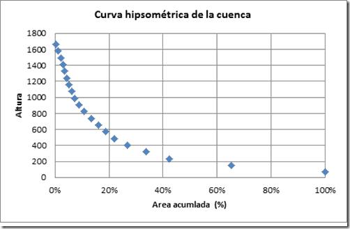 curva hipsometrica de la cuenca con arcgis