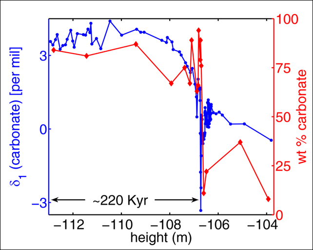 Carbon isotopic changes leading up to the end-Permian mass extinction event. The graph shows the weight percent of carbonate (red) in the Meishan section. The isotopic composition of carbonate (blue) is shown for reference. Graphic: Rothman, et al., 2014 / 10.1073/pnas.1318106111