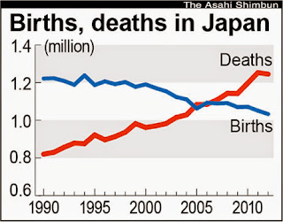 Chart of births and deaths in Japan
