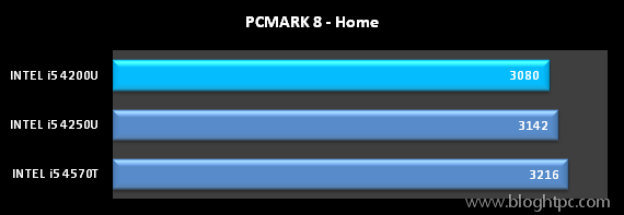 TEST SITENTICO PCMARK 8 DE FUTUREMARK HOME