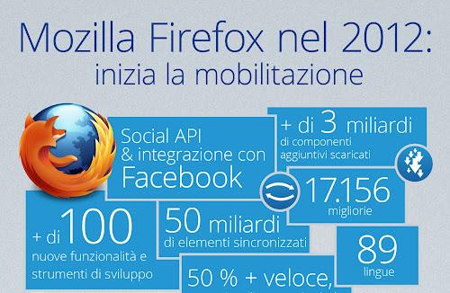 I successi di Mozilla nel 2012 in un'infografica