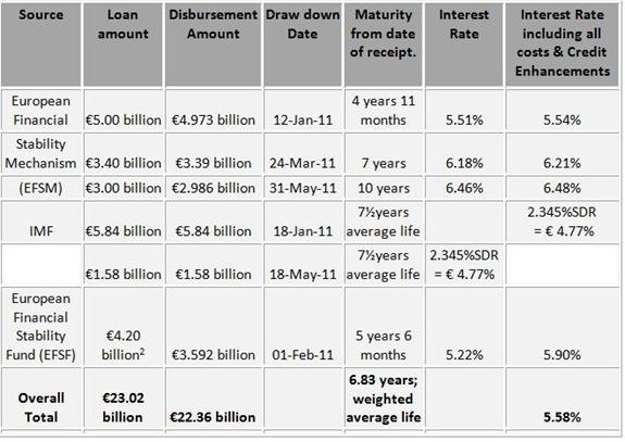 EU IMF Interest Rates