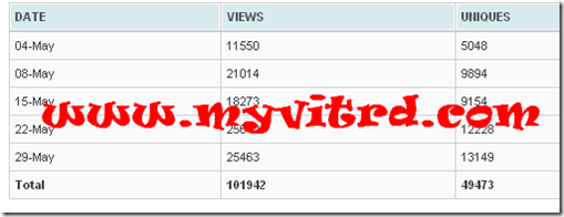 blog pageview 100k