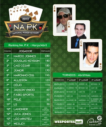 NAPK-NationalPokerKeyggin-CAMPOREDONDO-WCINCO-WESPORTES