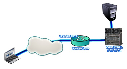 thin-client ssl-vpn topology