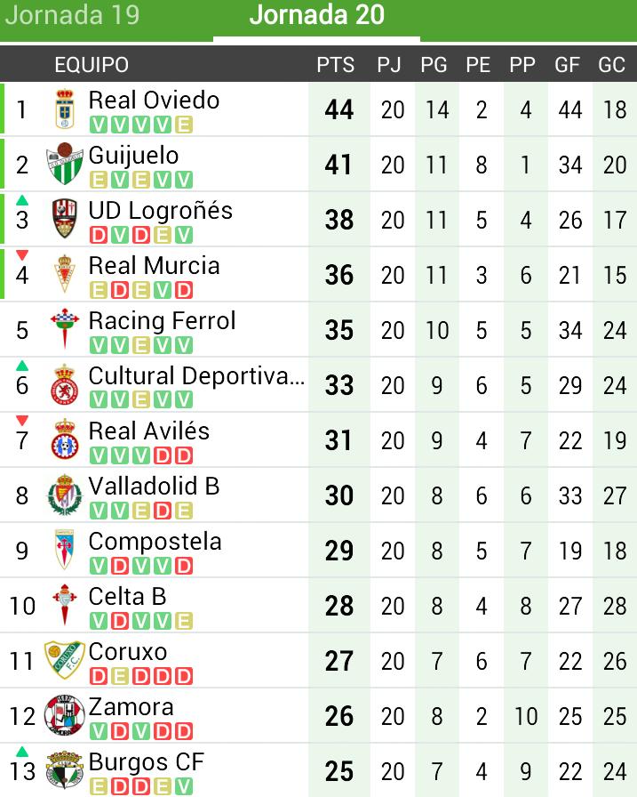 Segunda B Grupo 1 Clasificación. Clasificacion De Segunda Division B ...