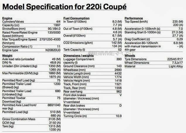 BMW 2-Series Specs Leaked, M235i Will Have 322HP