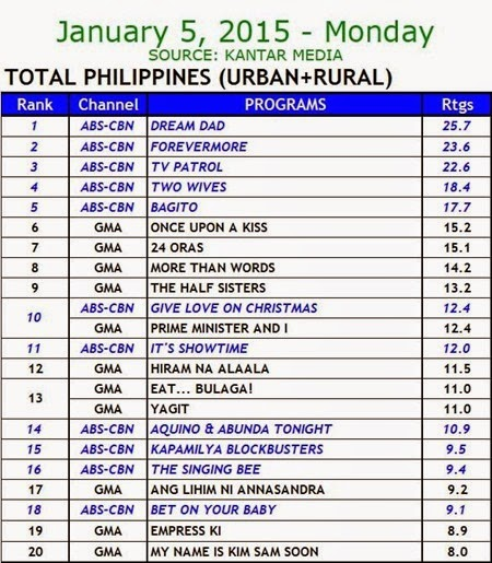 Kantar Media National TV Ratings - Jan 5 2015 (Mon)