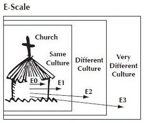 the e scale