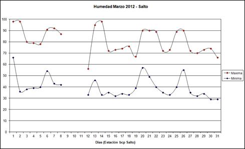Humedad maxima y minima (Marzo 2012)