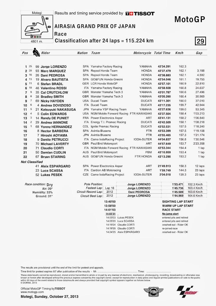 motogp-gara-motegi-classification.jpg