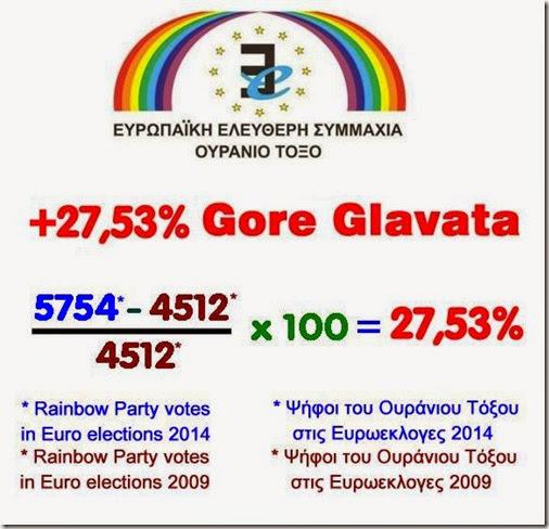Εφαρμόζοντας το μαθηματικό τύπο υπολογισμού της ποσοστιαίας διαφοράς ψήφων μεταξύ των δυο εκλογικών αναμετρήσεων προκύπτει -με μαθηματική ακρίβεια- ότι το Ουράνιο Τόξο στις Ευρωεκλογές 2014 αύξησε τις ψήφους του κατά 27,53%!