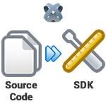 titanium_build-sdk-from-source-code