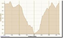 Running Deer Canyon-El Moro 2-13-2013, Elevation