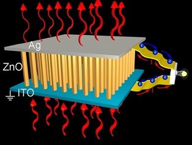 nanofios de óxido de zinco