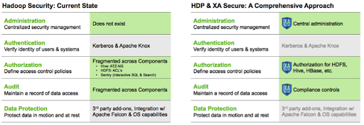 hdpsecurity