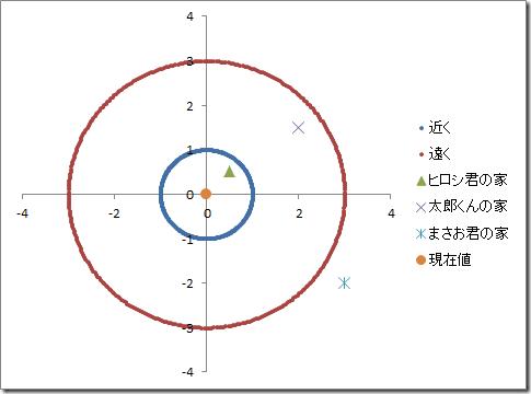 excel_graph_circle_min_max_graph