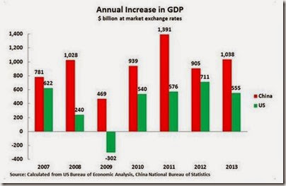 Annual increase in GDP