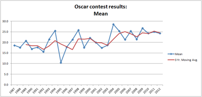 Oscardata2
