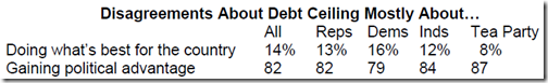 Disagreements About Debt Ceiling
