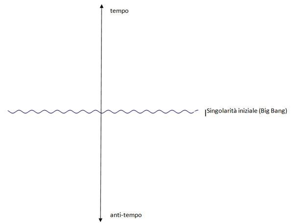 diagramma di Penrose