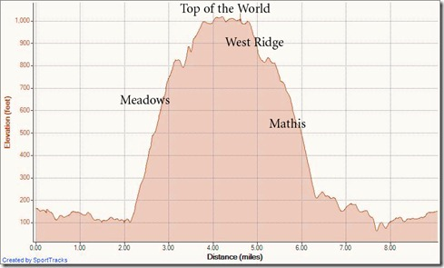 My Activities Meadows West Ridge Mathis 11-29-2011, Elevation - Distance