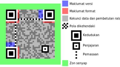 Struktur QR Code