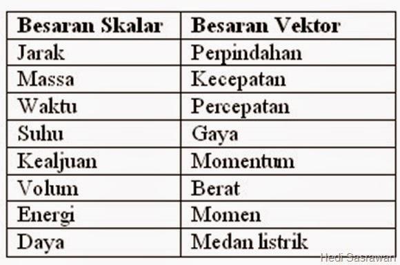 Perbedaan Besaran Vektor dan Skalar