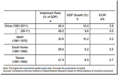 China-capital-output-ratio-crop-Nomura-ICMR